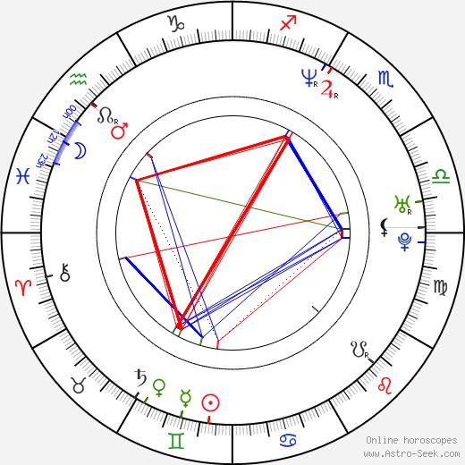 Matthias Matz birth chart, Matthias Matz astro natal horoscope, astrology