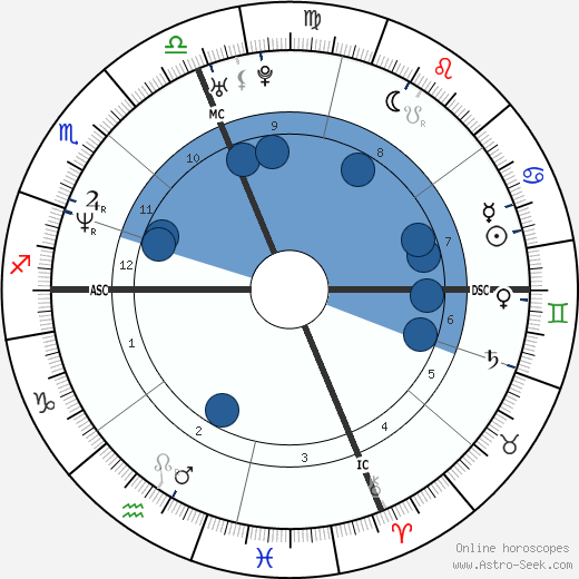 Max Biaggi wikipedia, horoscope, astrology, instagram