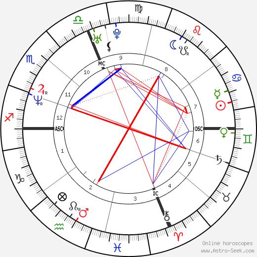 Макс Бьяджи Max Biaggi день рождения гороскоп, Max Biaggi Натальная карта онлайн