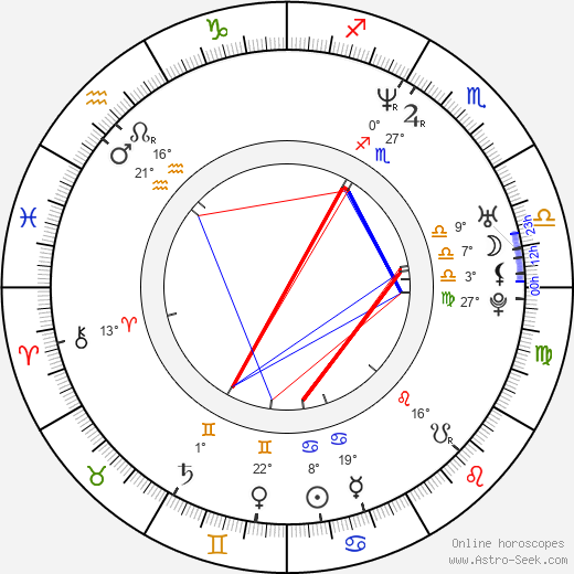 Megan Fahlenbock birth chart, biography, wikipedia 2019, 2020