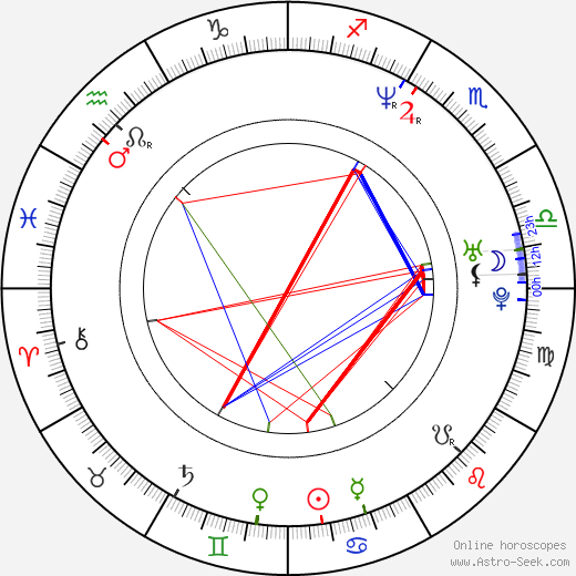 Megan Fahlenbock astro natal birth chart, Megan Fahlenbock horoscope, astrology