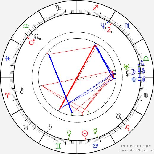 Monica Potter astro natal birth chart, Monica Potter horoscope, astrology