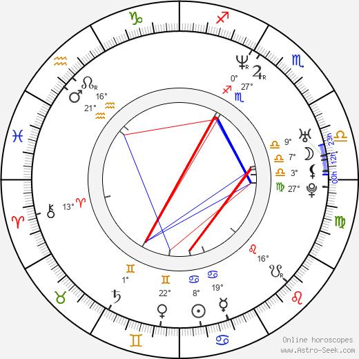 Neil D'Monte birth chart, biography, wikipedia 2020, 2021