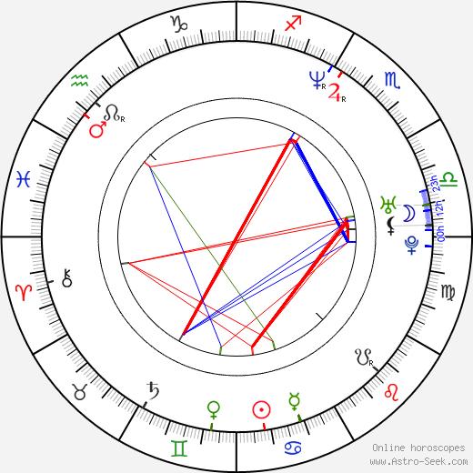 Neil D'Monte birth chart, Neil D'Monte astro natal horoscope, astrology