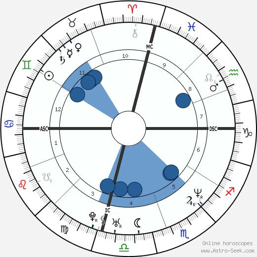 Noah Wyle wikipedia, horoscope, astrology, instagram