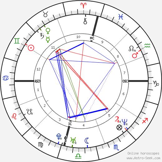 Ноа Уайли Noah Wyle день рождения гороскоп, Noah Wyle Натальная карта онлайн