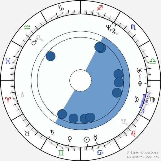Norika Fujiwara wikipedia, horoscope, astrology, instagram