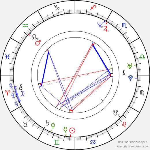 Paulina Rubio tema natale, oroscopo, Paulina Rubio oroscopi gratuiti, astrologia