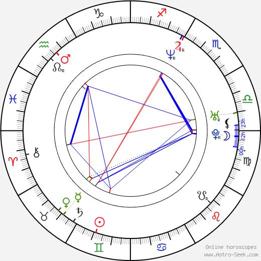 Polona Juh astro natal birth chart, Polona Juh horoscope, astrology