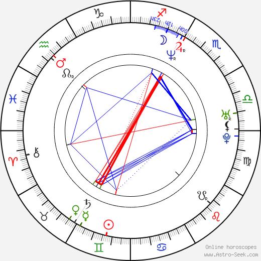 Раду Мунтян Radu Muntean день рождения гороскоп, Radu Muntean Натальная карта онлайн