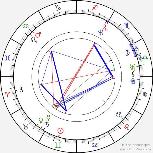 Rekha Sharma birth chart, Rekha Sharma astro natal horoscope, astrology