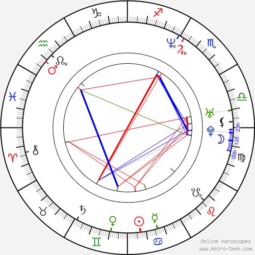 Roman Vojkůvka astro natal birth chart, Roman Vojkůvka horoscope, astrology
