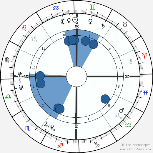 Ron Corning horoscope, astrology, sign, zodiac, date of birth, instagram