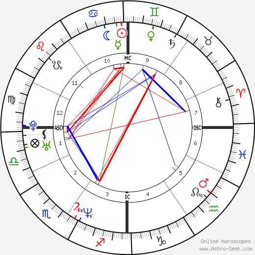 Ron Corning astro natal birth chart, Ron Corning horoscope, astrology