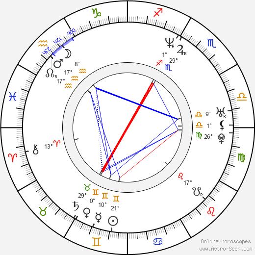 Ryan Klesko birth chart, biography, wikipedia 2020, 2021