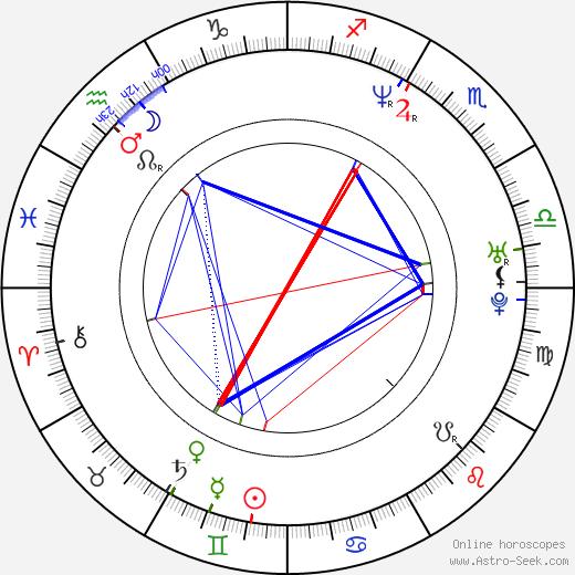 Ryan Klesko birth chart, Ryan Klesko astro natal horoscope, astrology