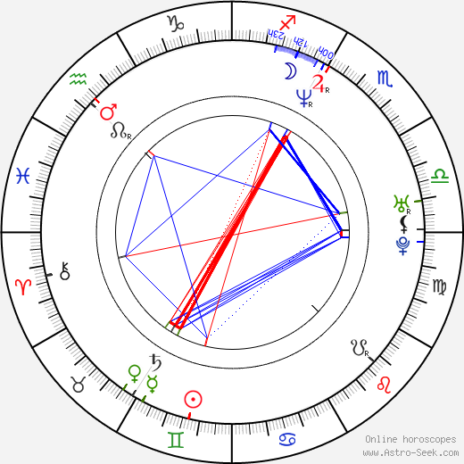 Sani birth chart, Sani astro natal horoscope, astrology