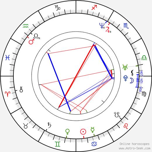 Sharon Morris birth chart, Sharon Morris astro natal horoscope, astrology