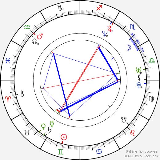 Susan Lynch astro natal birth chart, Susan Lynch horoscope, astrology