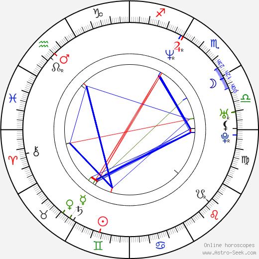 Tomoko Nakajima astro natal birth chart, Tomoko Nakajima horoscope, astrology