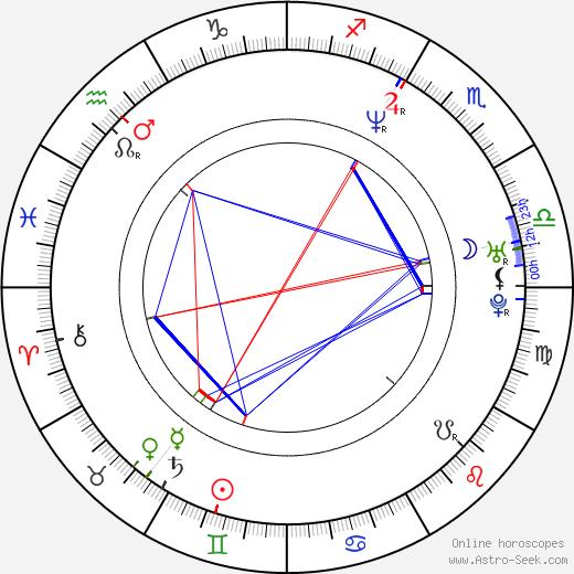 Tony Giglio astro natal birth chart, Tony Giglio horoscope, astrology