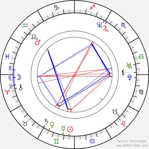 Tupac Shakur Astro Natal Birth Chart Horoscope Astrology