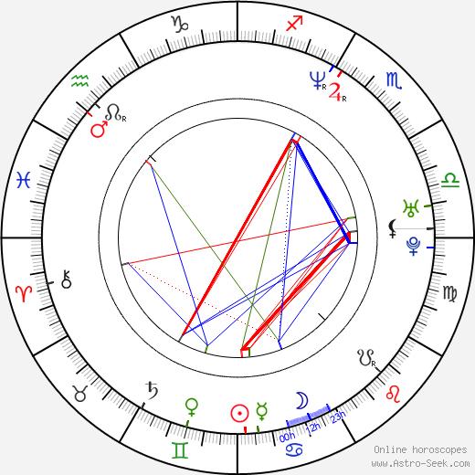 Ursula Meier birth chart, Ursula Meier astro natal horoscope, astrology