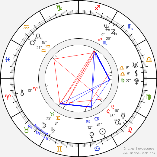 Alexander Nevsky birth chart, biography, wikipedia 2020, 2021