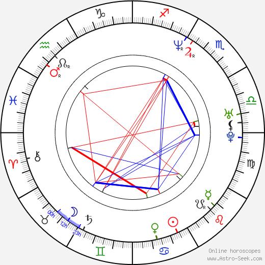 Alexander Nevsky birth chart, Alexander Nevsky astro natal horoscope, astrology