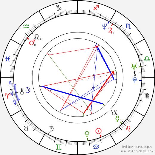 Alison Bartlett birth chart, Alison Bartlett astro natal horoscope, astrology