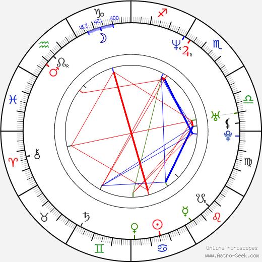 Amanda Peterson birth chart, Amanda Peterson astro natal horoscope, astrology