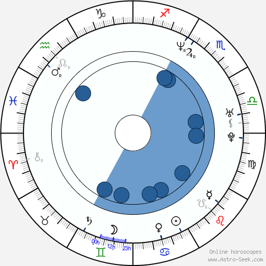 Andres Puustusmaa horoscope, astrology, sign, zodiac, date of birth, instagram