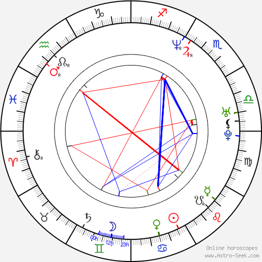 Andres Puustusmaa astro natal birth chart, Andres Puustusmaa horoscope, astrology