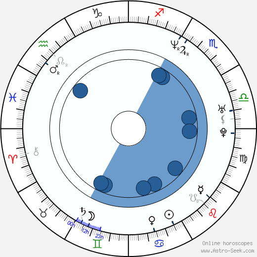 Anna Janovskaja wikipedia, horoscope, astrology, instagram