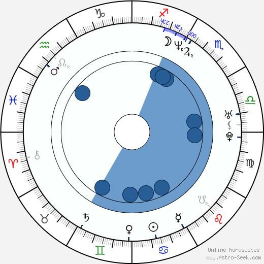 Beata Kozikowska wikipedia, horoscope, astrology, instagram