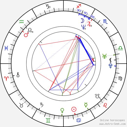 Beata Kozikowska birth chart, Beata Kozikowska astro natal horoscope, astrology