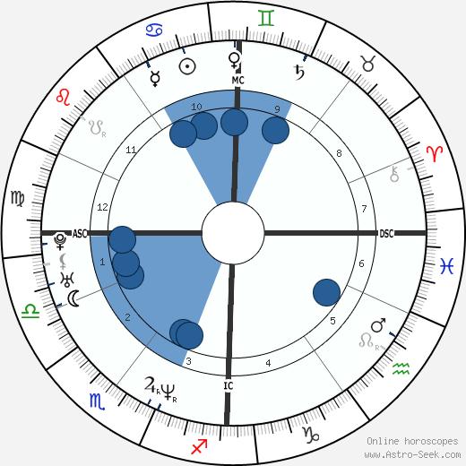 Bieke Ilegems wikipedia, horoscope, astrology, instagram