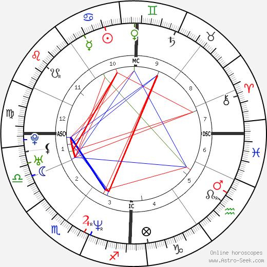 Bieke Ilegems tema natale, oroscopo, Bieke Ilegems oroscopi gratuiti, astrologia