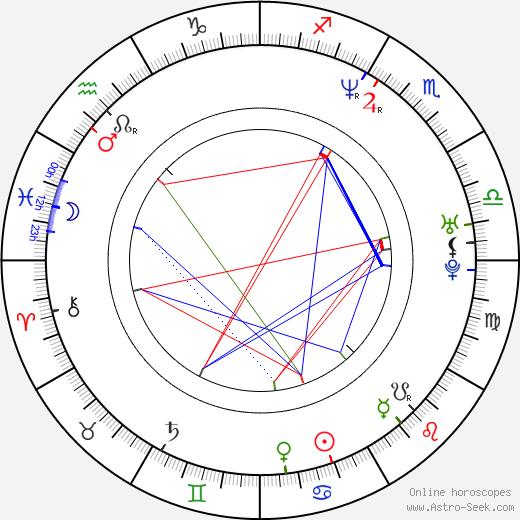 Bob Cesca birth chart, Bob Cesca astro natal horoscope, astrology