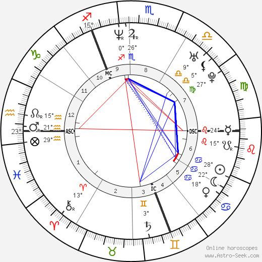 Charlotte Gainsbourg birth chart, biography, wikipedia 2019, 2020