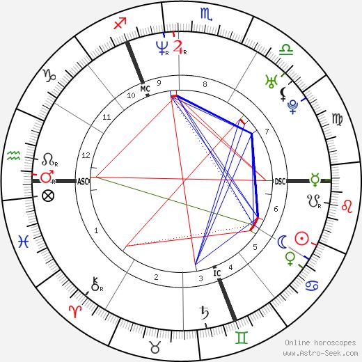 Charlotte Gainsbourg astro natal birth chart, Charlotte Gainsbourg horoscope, astrology