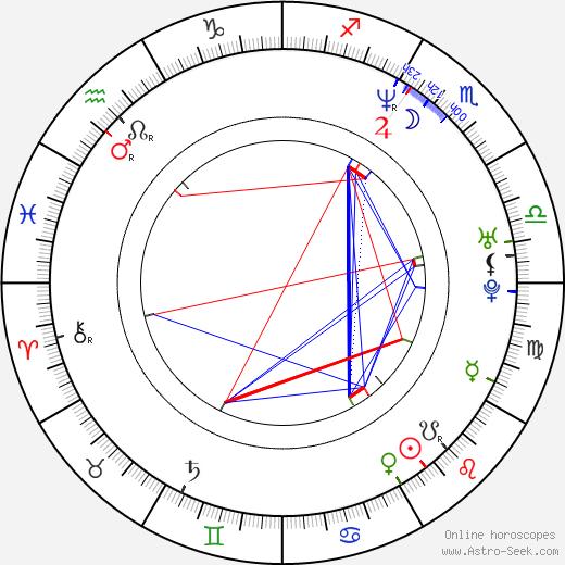 Christina Cox astro natal birth chart, Christina Cox horoscope, astrology