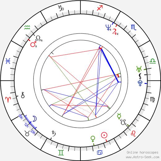 Corey Feldman birth chart, Corey Feldman astro natal horoscope, astrology