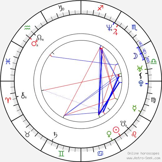 Dana Morávková день рождения гороскоп, Dana Morávková Натальная карта онлайн