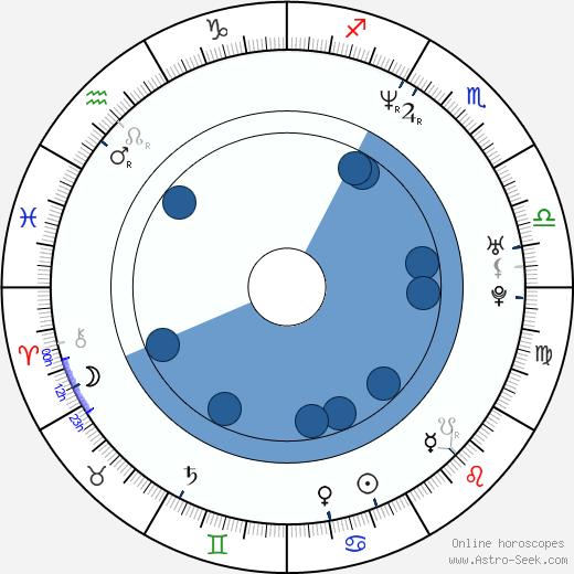 Danijela Martinovič wikipedia, horoscope, astrology, instagram