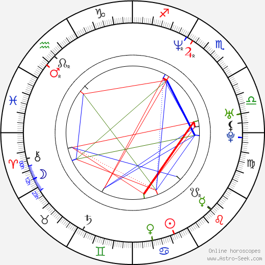 Danijela Martinovič birth chart, Danijela Martinovič astro natal horoscope, astrology