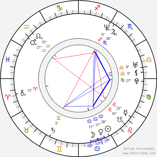 Dejan Cicmilovic birth chart, biography, wikipedia 2019, 2020