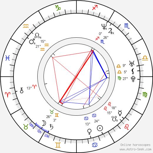 D. J. Minute Mix birth chart, biography, wikipedia 2019, 2020