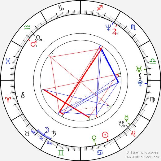 D. J. Minute Mix astro natal birth chart, D. J. Minute Mix horoscope, astrology