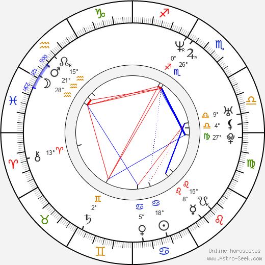 Dmitriy Korobkin birth chart, biography, wikipedia 2020, 2021
